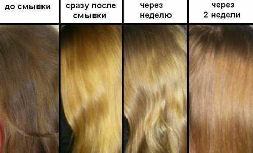 Краска для волос: что нужно обязательно знать